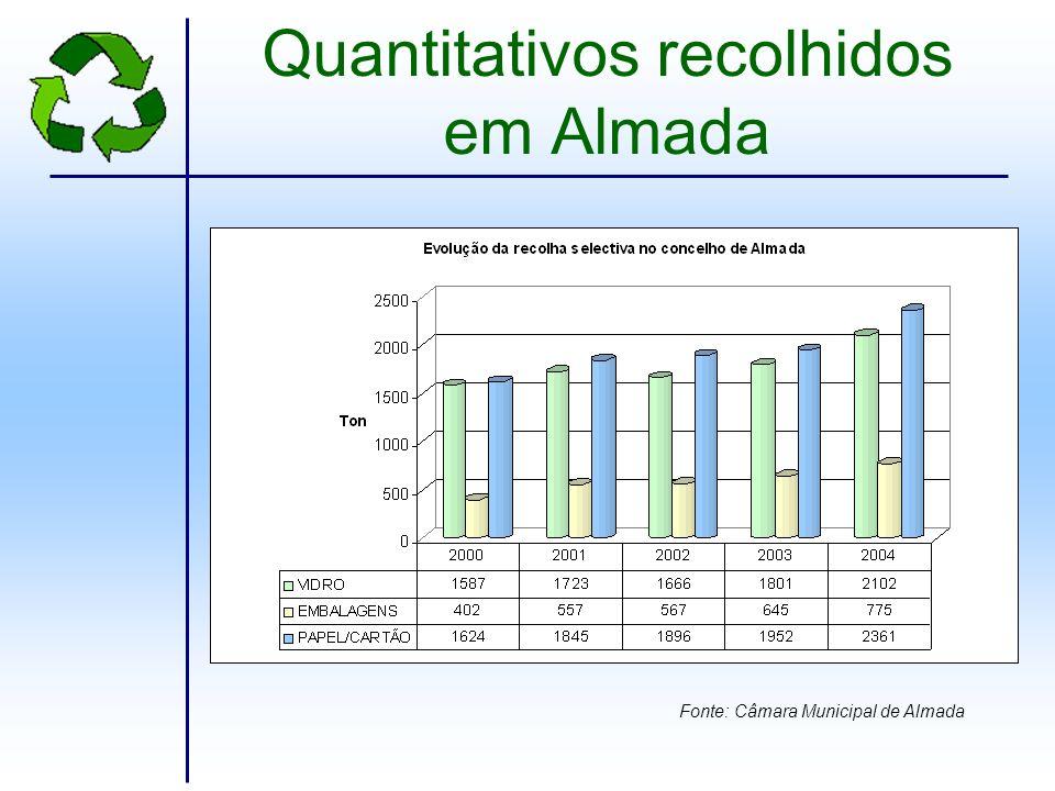 Quantitativos recolhidos em Almada
