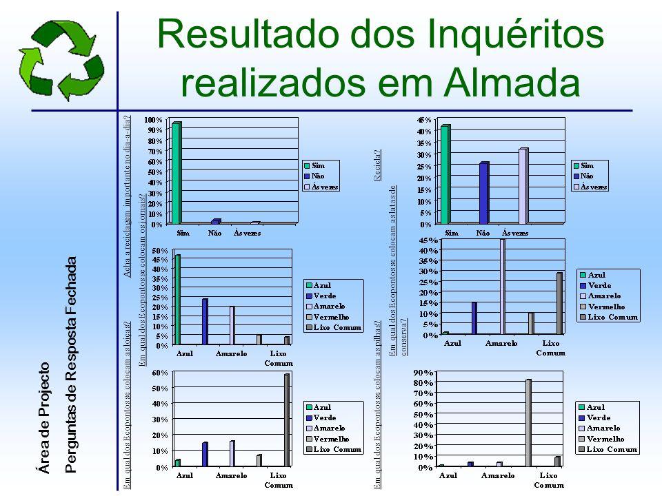 Resultado dos Inquéritos realizados em Almada