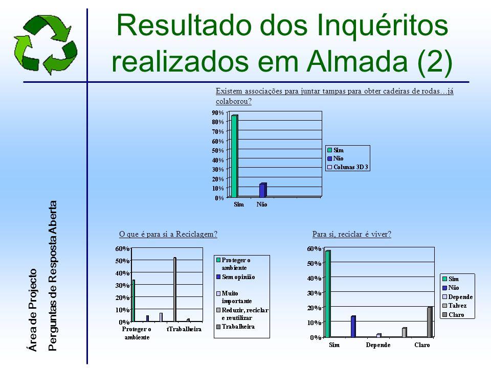 Resultado dos Inquéritos realizados em Almada (2)