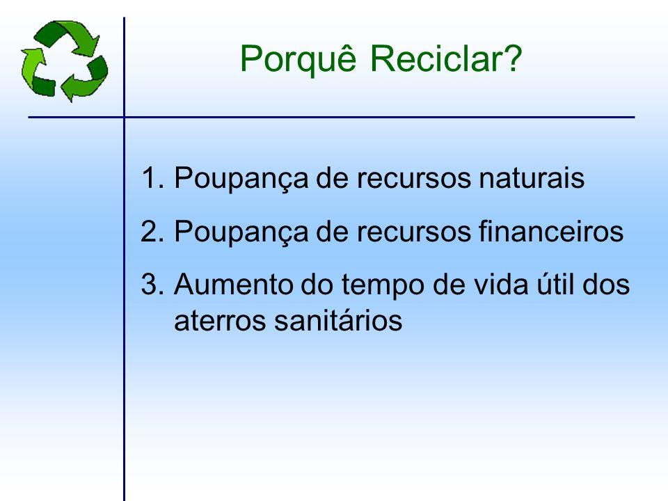 Porquê Reciclar Poupança de recursos naturais