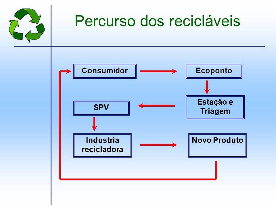 Industria recicladora