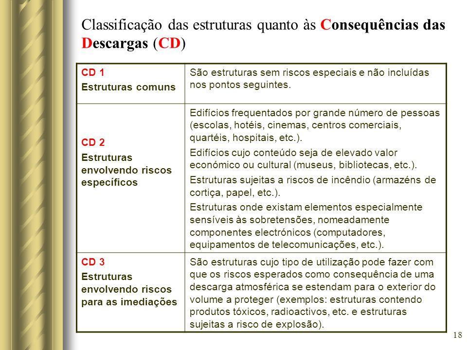 Classificação das estruturas quanto às Consequências das Descargas (CD)