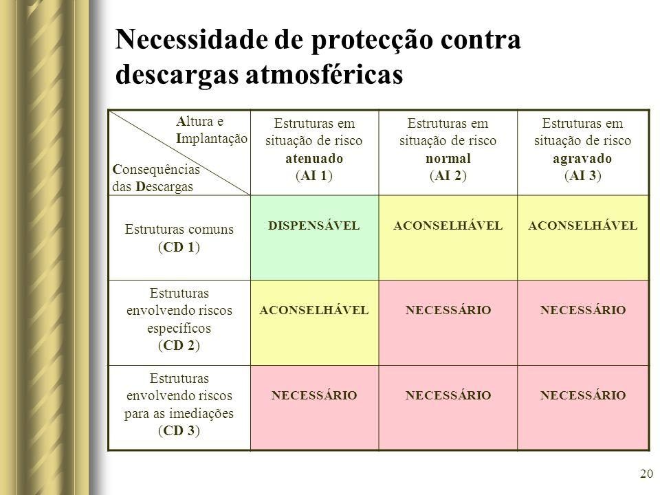 Necessidade de protecção contra descargas atmosféricas