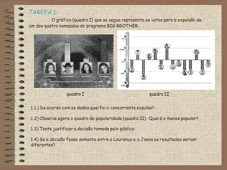 TAREFA 1: O gráfico (quadro I) que se segue representa os votos para a expulsão de um dos quatro nomeados do programa BIG BROTHER.