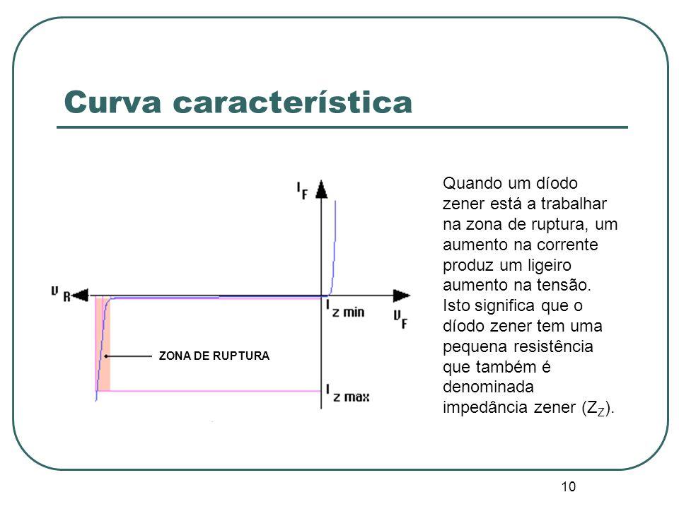 Curva característica ZONA DE RUPTURA.