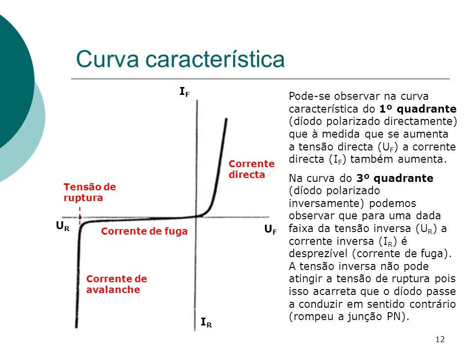 Curva característica IF