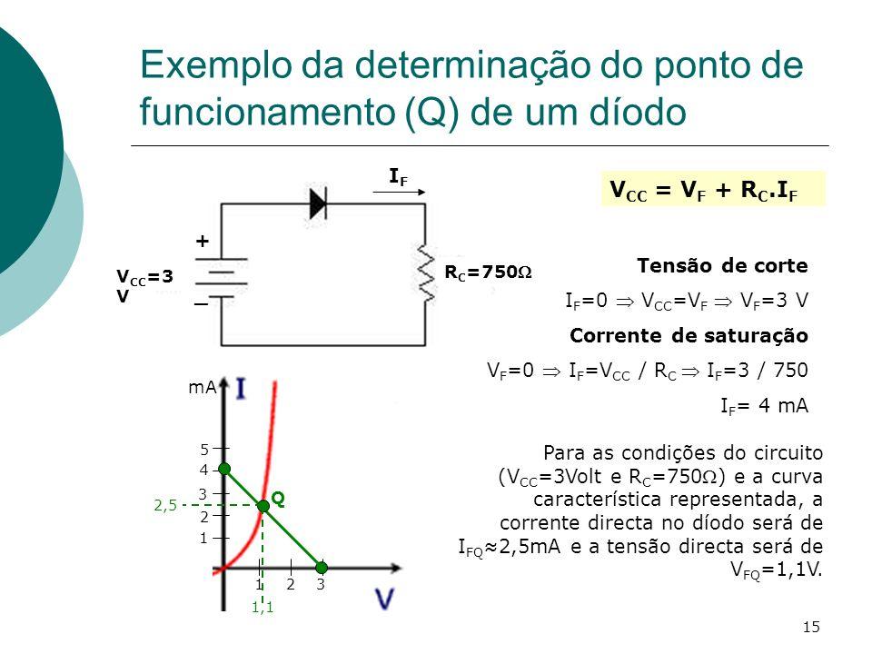Exemplo da determinação do ponto de funcionamento (Q) de um díodo