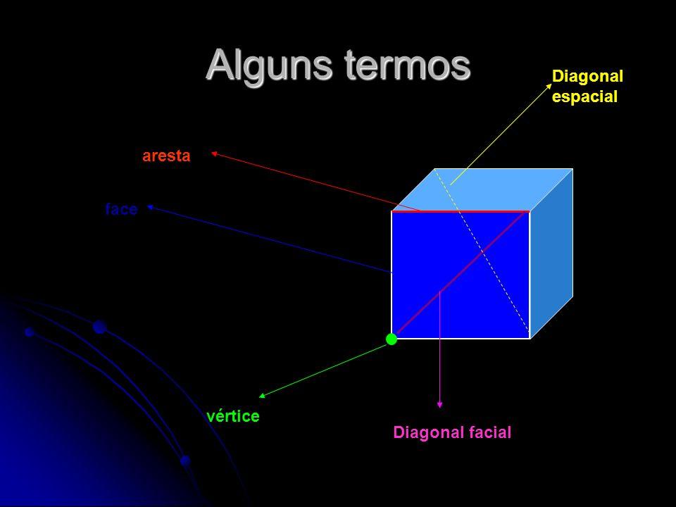 Alguns termos Diagonal espacial aresta face vértice Diagonal facial