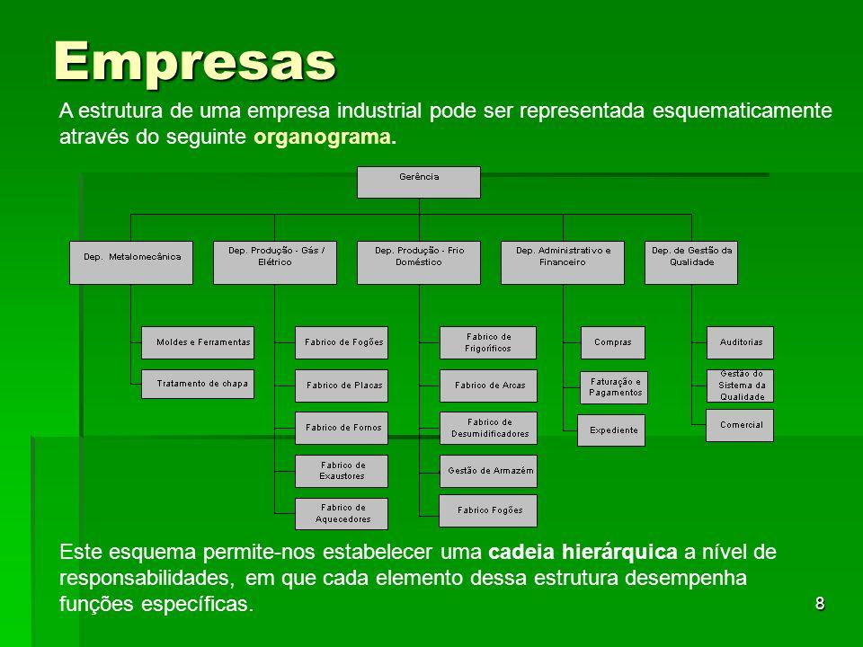 Empresas A estrutura de uma empresa industrial pode ser representada esquematicamente através do seguinte organograma.