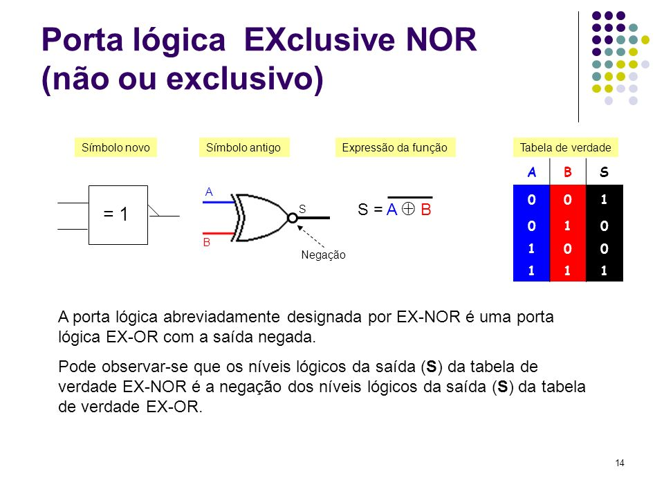 Porta lógica EXclusive NOR (não ou exclusivo)