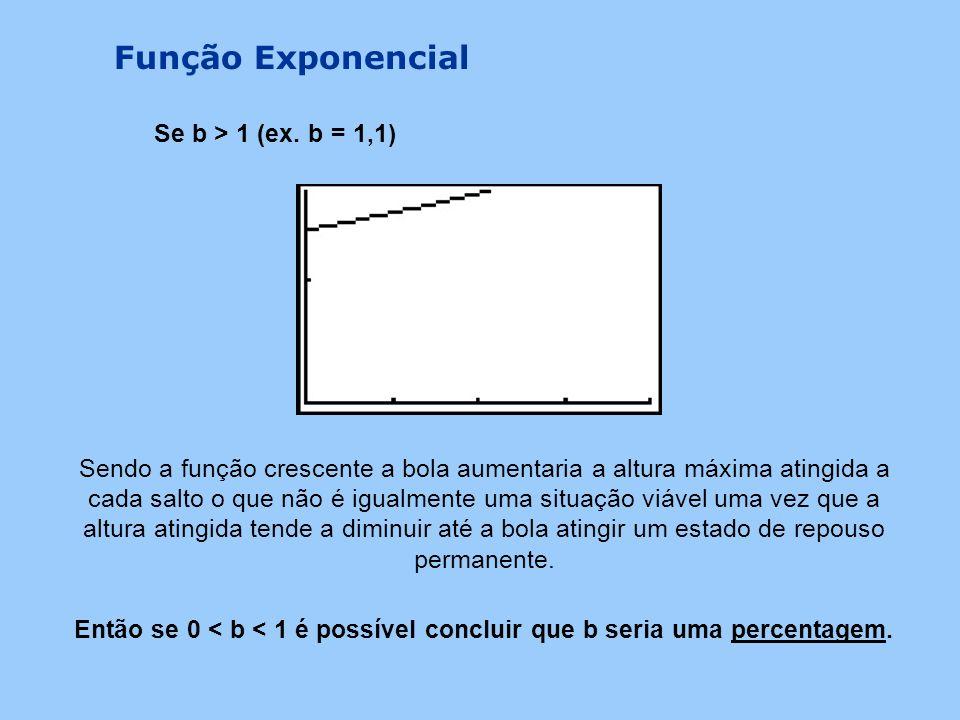 Função Exponencial Se b > 1 (ex. b = 1,1)