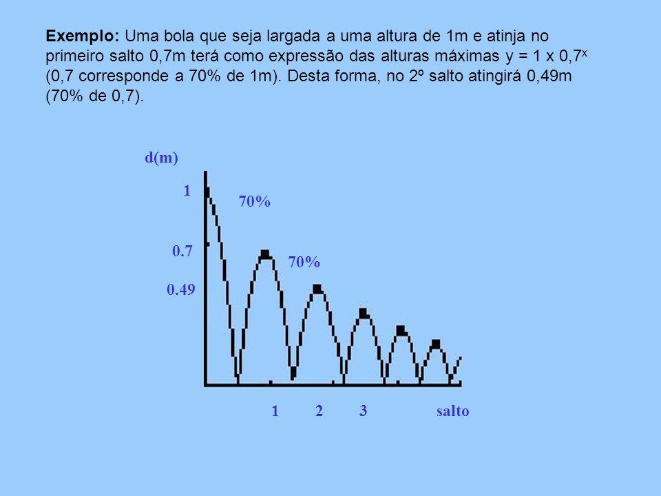 Exemplo: Uma bola que seja largada a uma altura de 1m e atinja no primeiro salto 0,7m terá como expressão das alturas máximas y = 1 x 0,7x (0,7 corresponde a 70% de 1m). Desta forma, no 2º salto atingirá 0,49m (70% de 0,7).