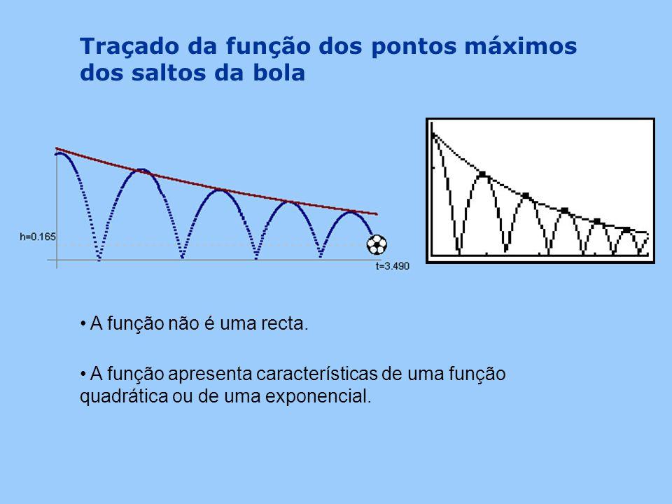 Traçado da função dos pontos máximos dos saltos da bola