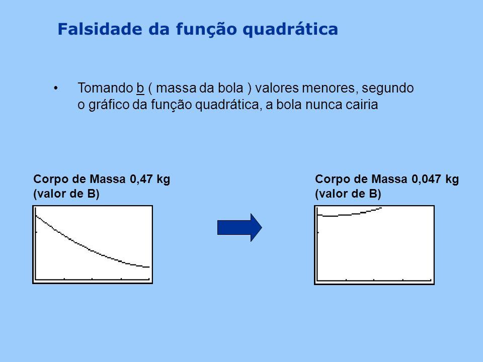 Falsidade da função quadrática