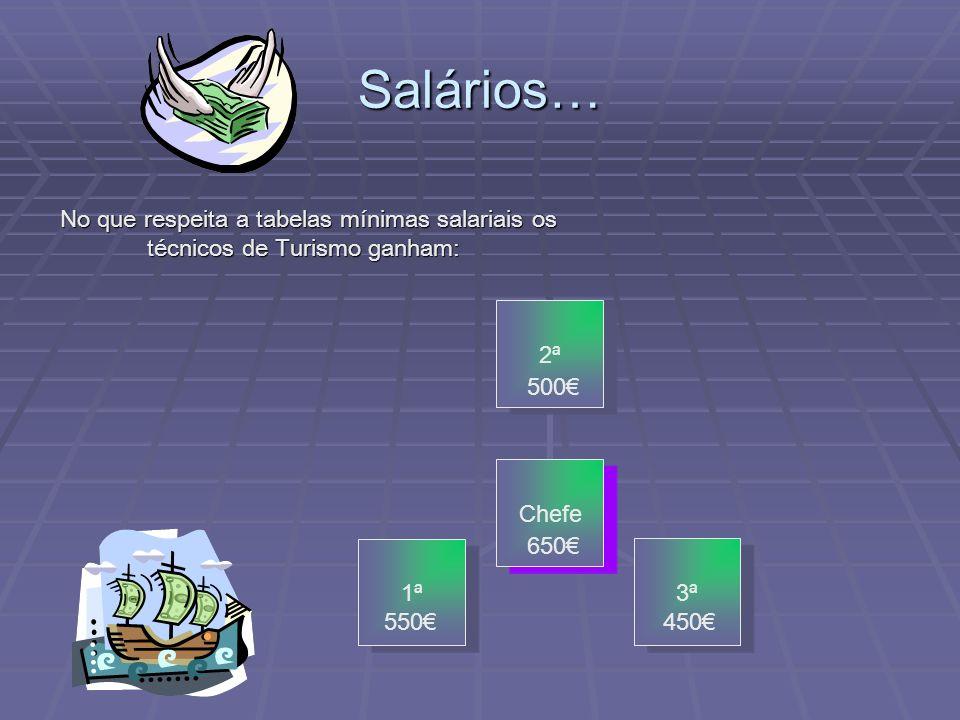 Salários… No que respeita a tabelas mínimas salariais os técnicos de Turismo ganham: 500€ 650€ 550€