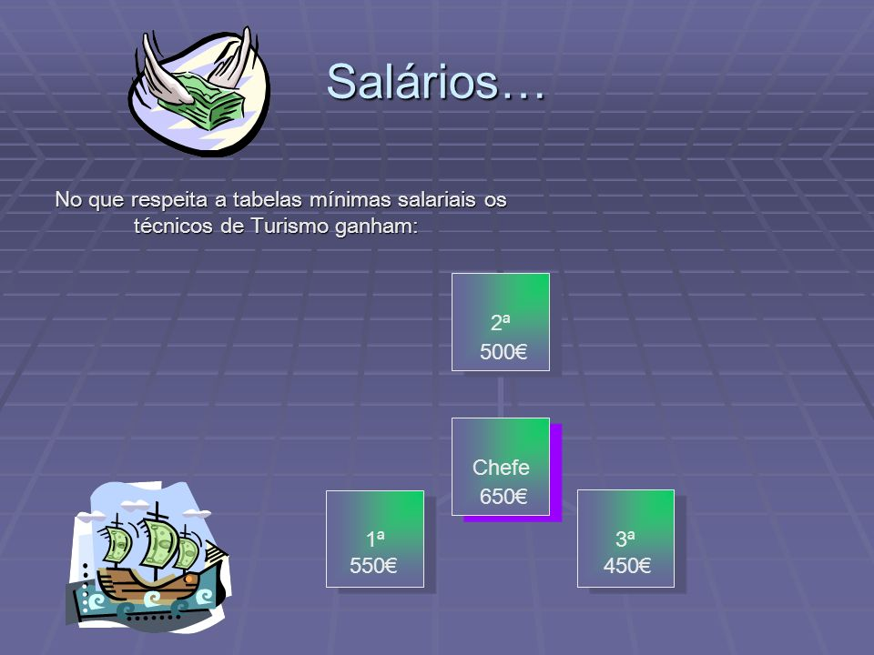 Salários…No que respeita a tabelas mínimas salariais os técnicos de Turismo ganham: 500€ 650€ 550€ 450€
