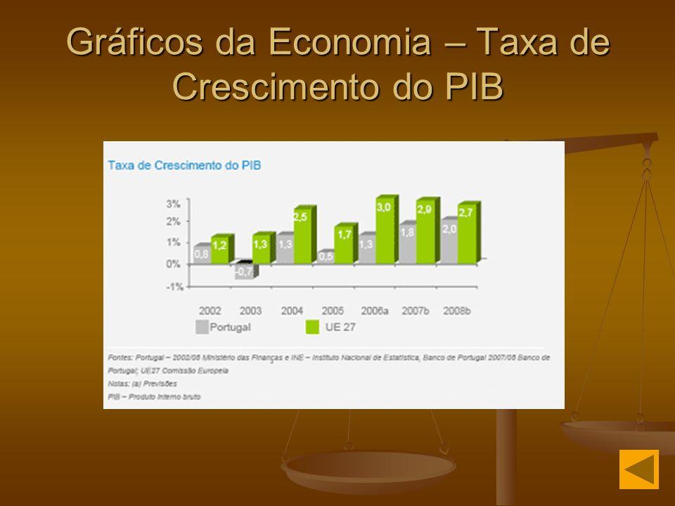 Gráficos da Economia – Taxa de Crescimento do PIB