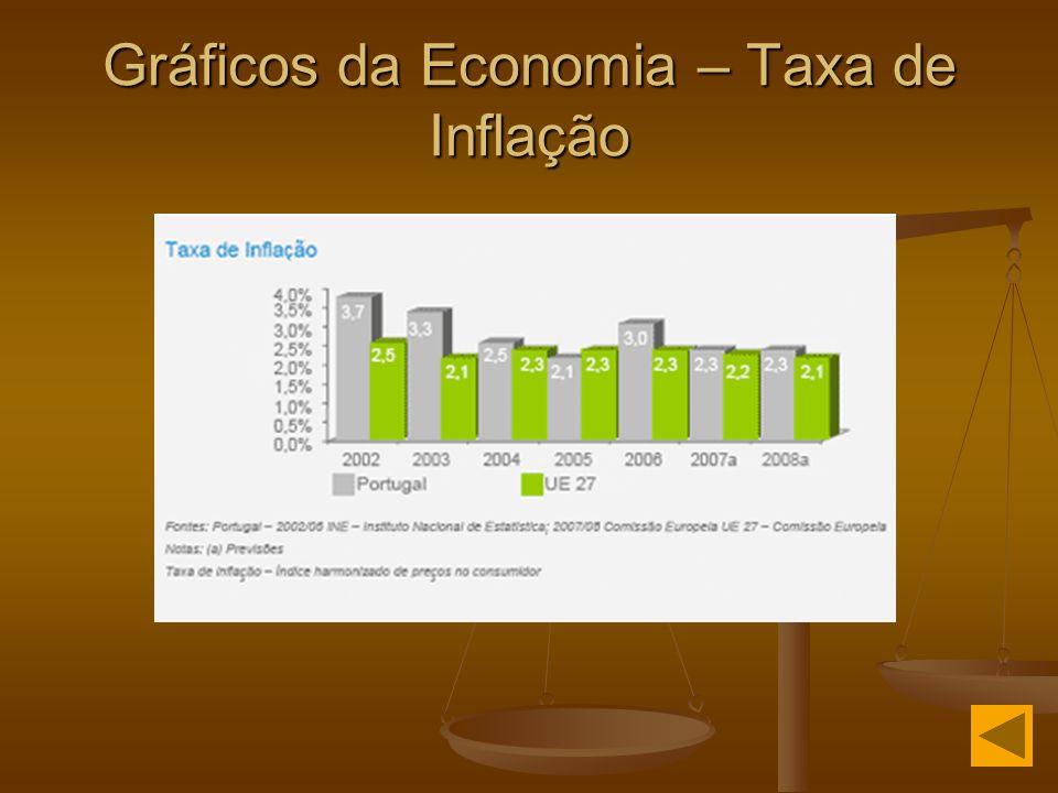 Gráficos da Economia – Taxa de Inflação