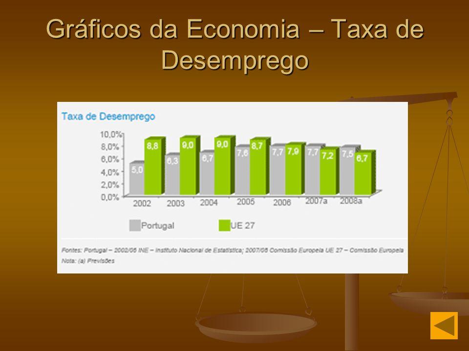 Gráficos da Economia – Taxa de Desemprego