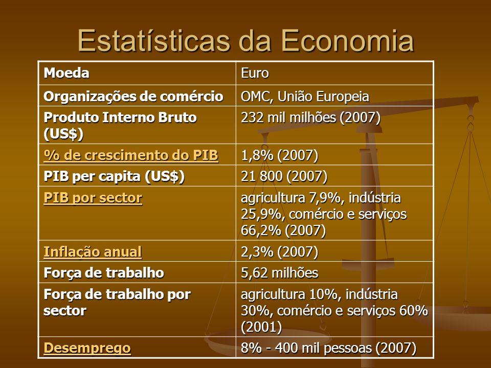 Estatísticas da Economia
