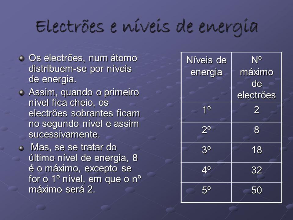 Electrões e níveis de energia