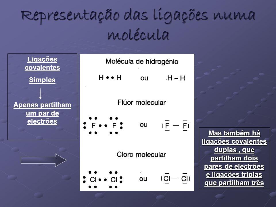 Representação das ligações numa molécula