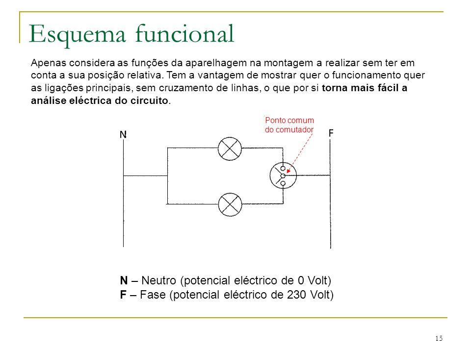 Esquema funcional N – Neutro (potencial eléctrico de 0 Volt)