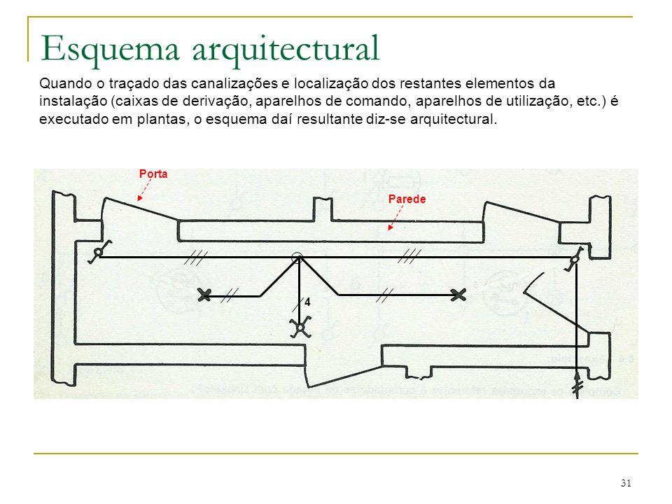 Esquema arquitectural