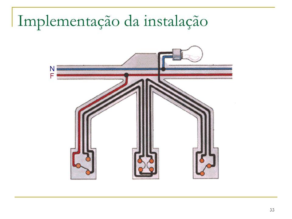 Implementação da instalação