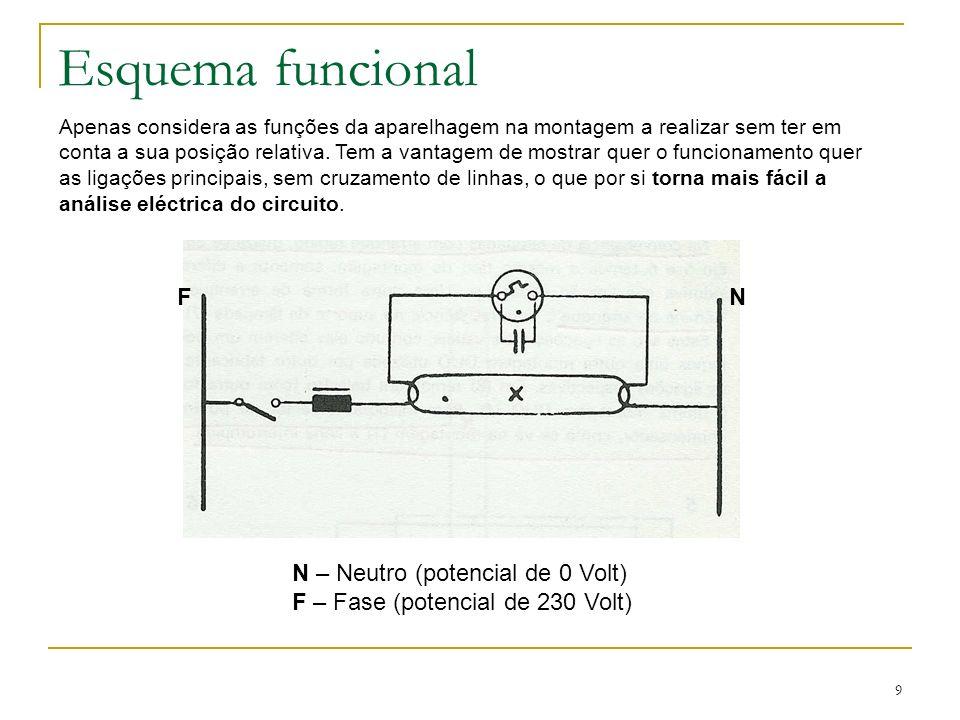 Esquema funcional F N N – Neutro (potencial de 0 Volt)