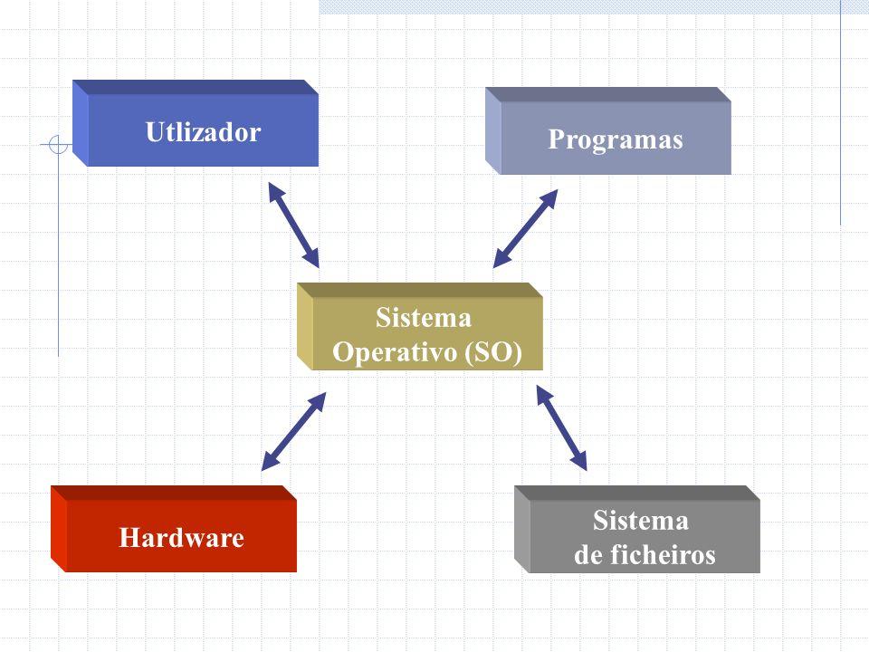 Utlizador Programas Sistema Operativo (SO) Hardware Sistema de ficheiros