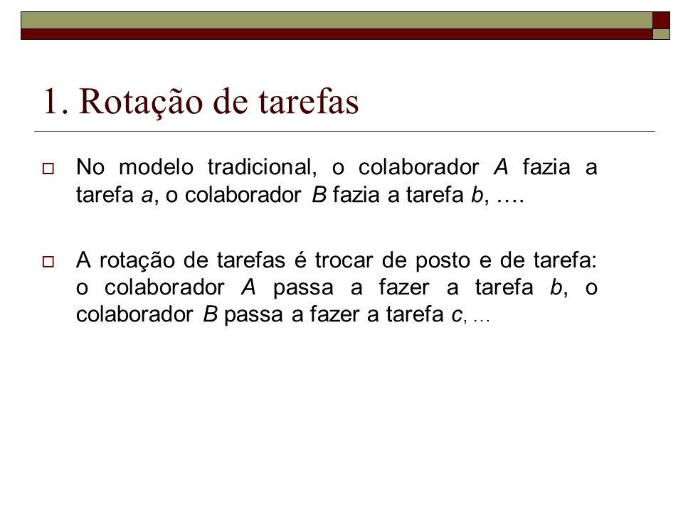 1. Rotação de tarefas No modelo tradicional, o colaborador A fazia a tarefa a, o colaborador B fazia a tarefa b, ….