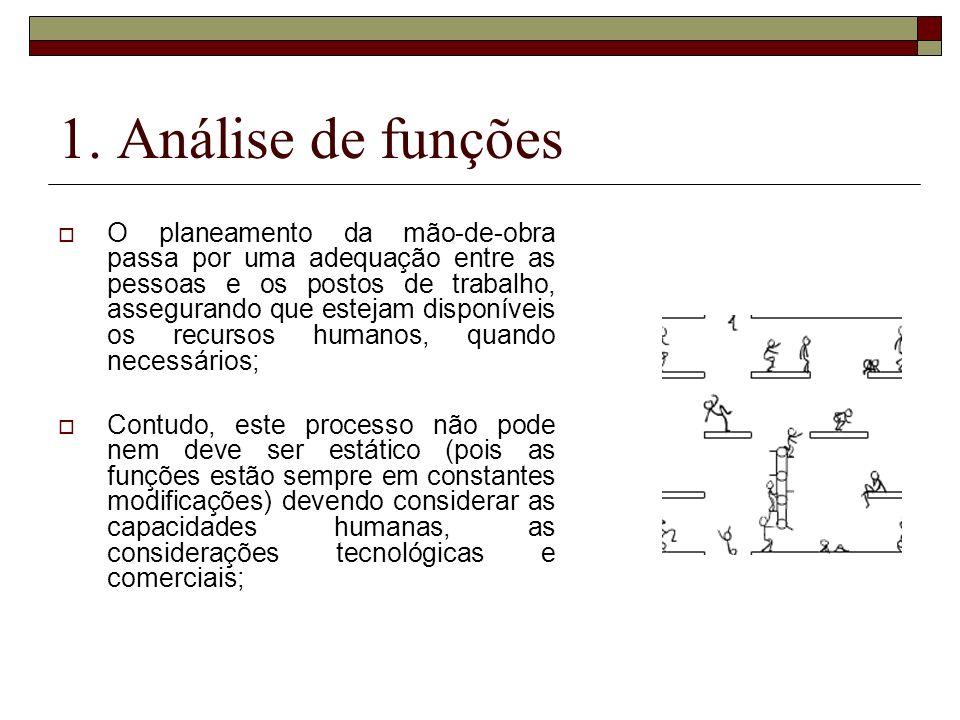 1. Análise de funções