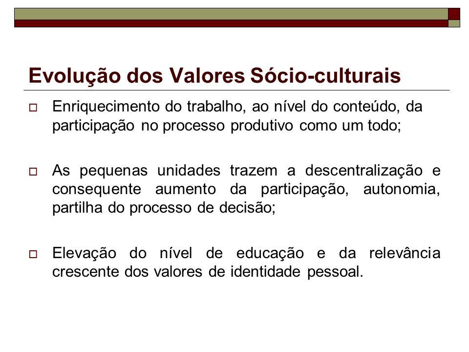 Evolução dos Valores Sócio-culturais