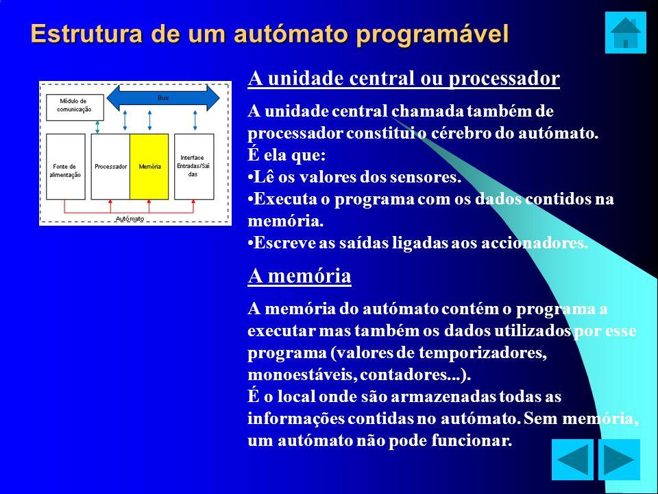 Estrutura de um autómato programável