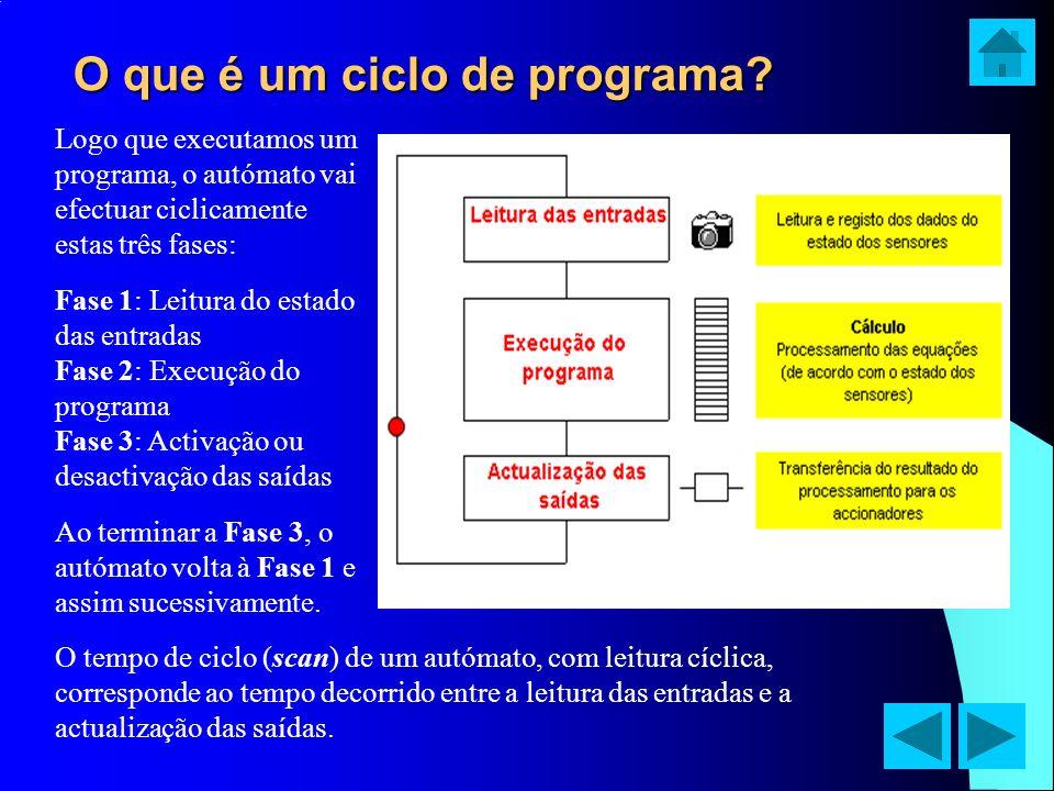 O que é um ciclo de programa