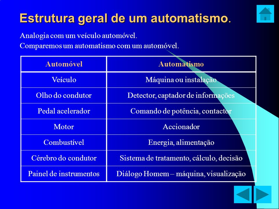 Estrutura geral de um automatismo.