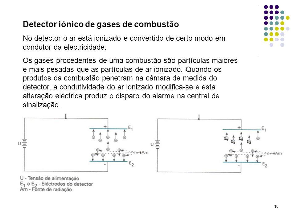 Detector iónico de gases de combustão