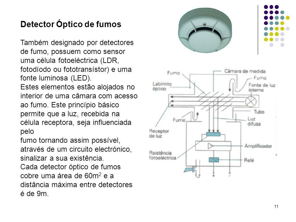 Detector Óptico de fumos