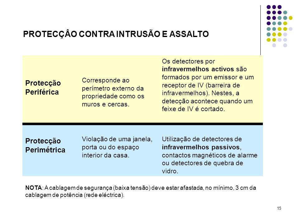 PROTECÇÂO CONTRA INTRUSÃO E ASSALTO