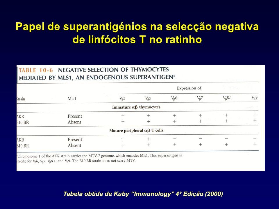 Tabela obtida de Kuby Immunology 4ª Edição (2000)
