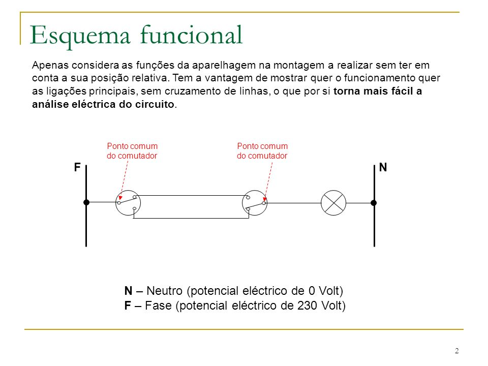Esquema funcional F N N – Neutro (potencial eléctrico de 0 Volt)