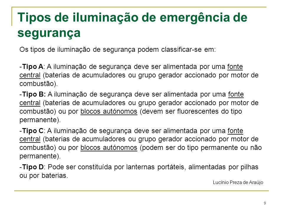 Tipos de iluminação de emergência de segurança