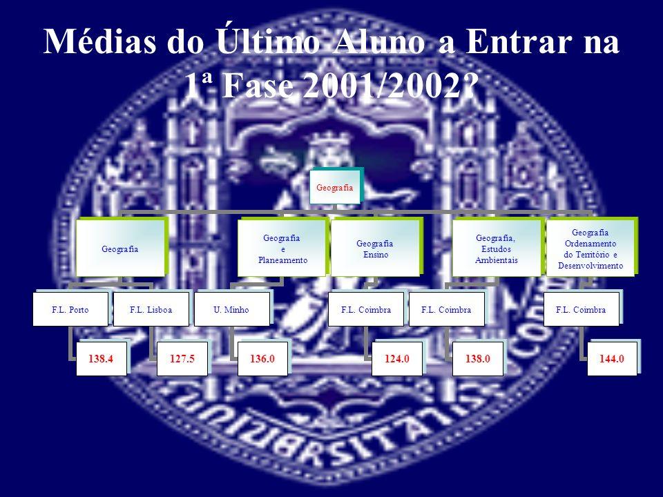 Médias do Último Aluno a Entrar na 1ª Fase 2001/2002