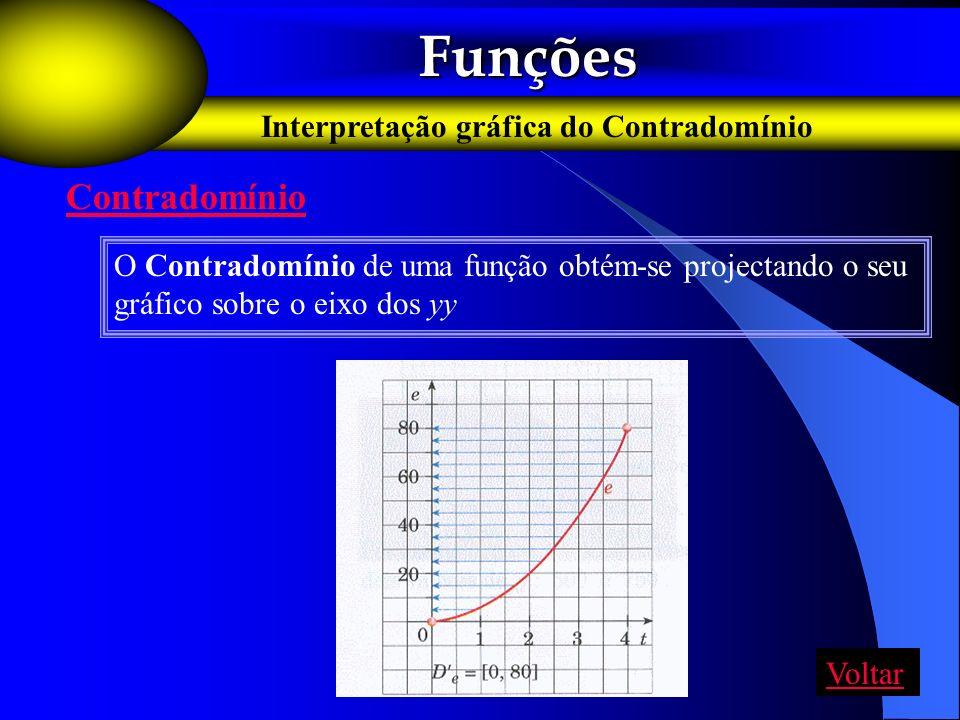 Funções Contradomínio Interpretação gráfica do Contradomínio