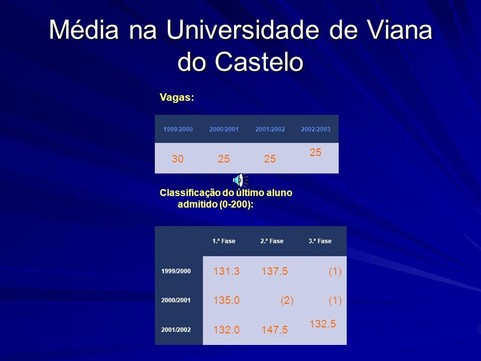Média na Universidade de Viana do Castelo