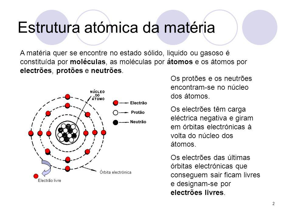 Estrutura atómica da matéria