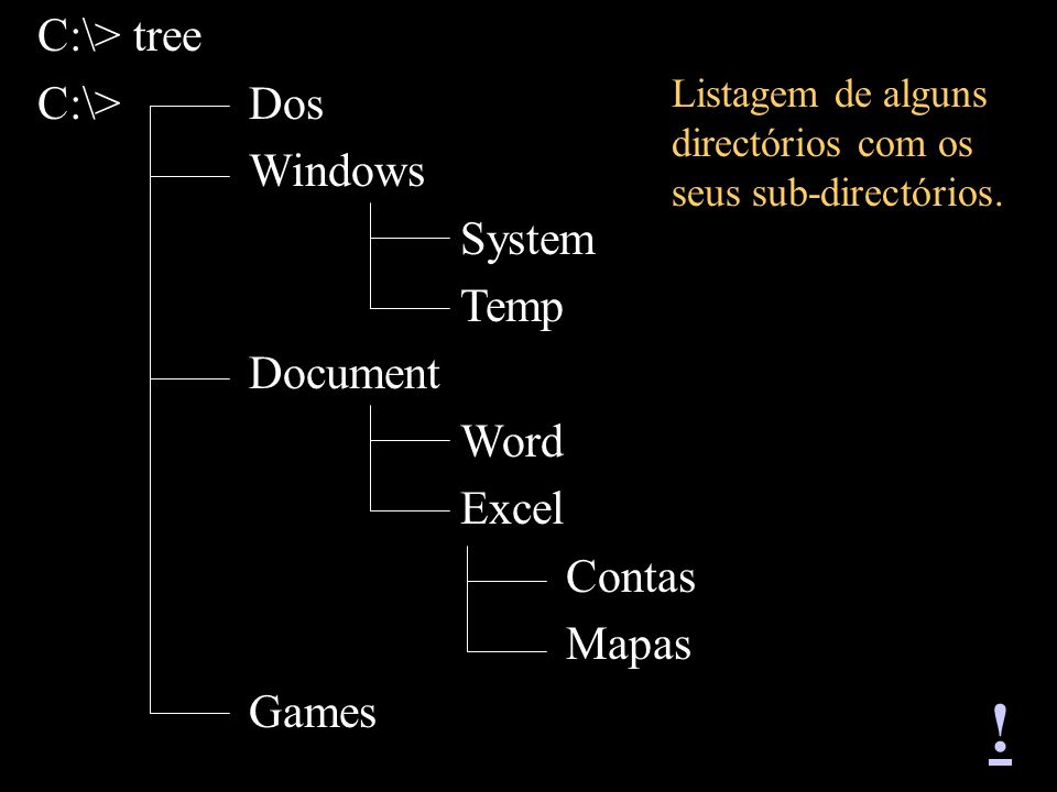 ! C:\> tree C:\> Dos Windows System Temp Document Word Excel