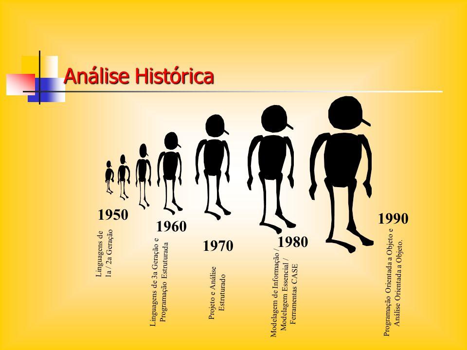 Análise Histórica 1950 1990 1960 1980 1970 Linguagens de