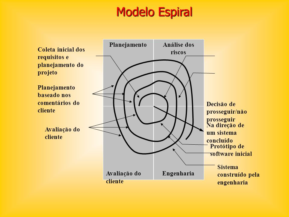 Modelo Espiral Planejamento Engenharia Análise dos riscos